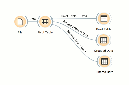 Orange Data Mining Aggregate Group By And Pivot With