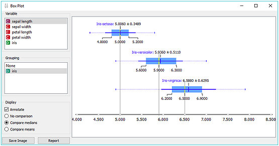Box plot displays basic statistics of attributes.